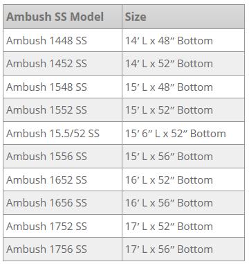 Ambush SS Models Table