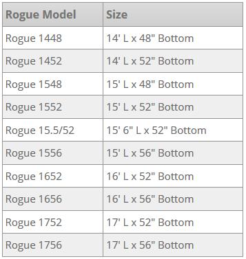 Rogue Models